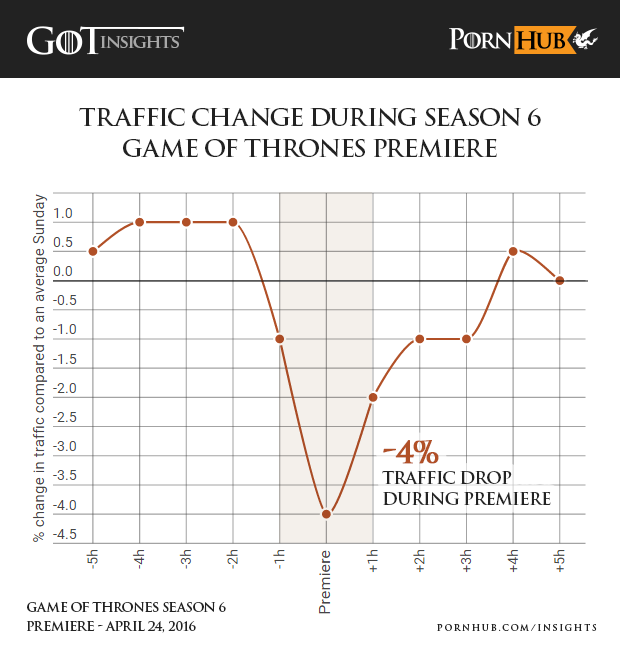 pornhub-says-peoples-love-game-thrones-has-eclipsed-even-porn-traffic-1